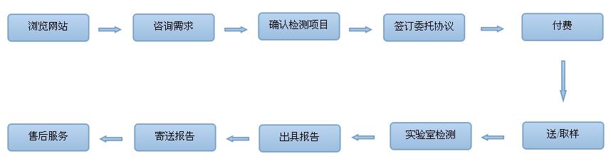 环境检测流程图