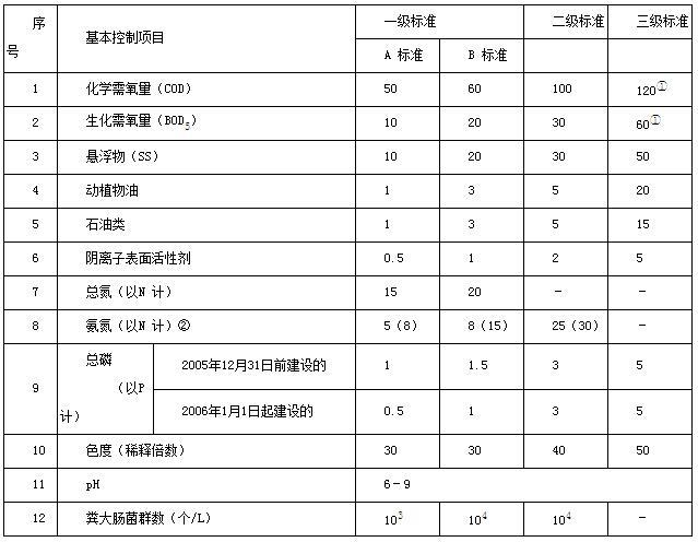 最高允许排放浓度(日均值)单位mg/L表