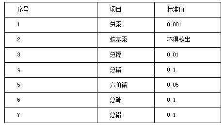 部分一类污染物最高允许排放浓度(日均值)单位mg/L  表
