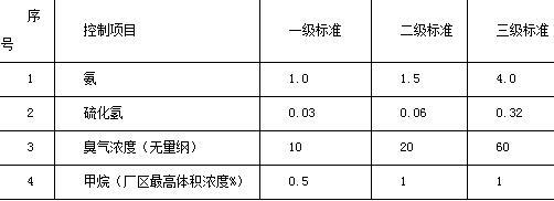 厂界(防护带边缘)废气排放最高允许浓度单位mg/m3表