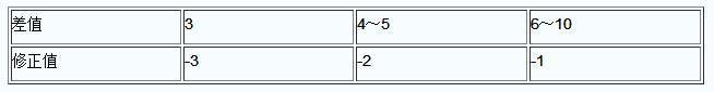测量结果修正表