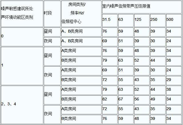 结构传播固定设备室内噪声排放限值(倍频带声压级)