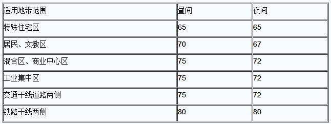 城市各类区域铅垂向Z振级标准值