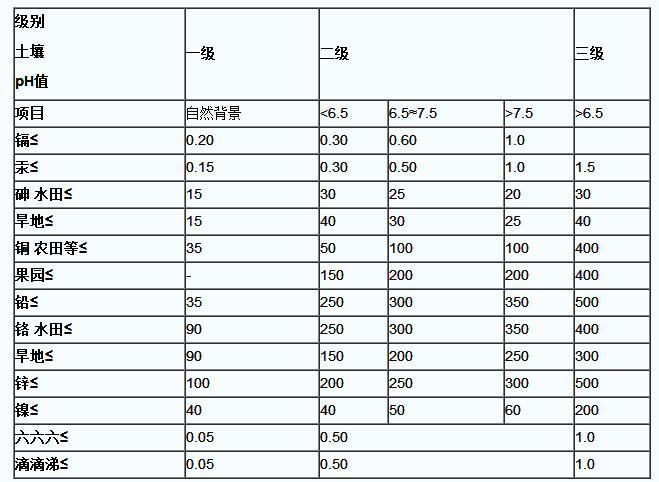 土壤环境质量标准值