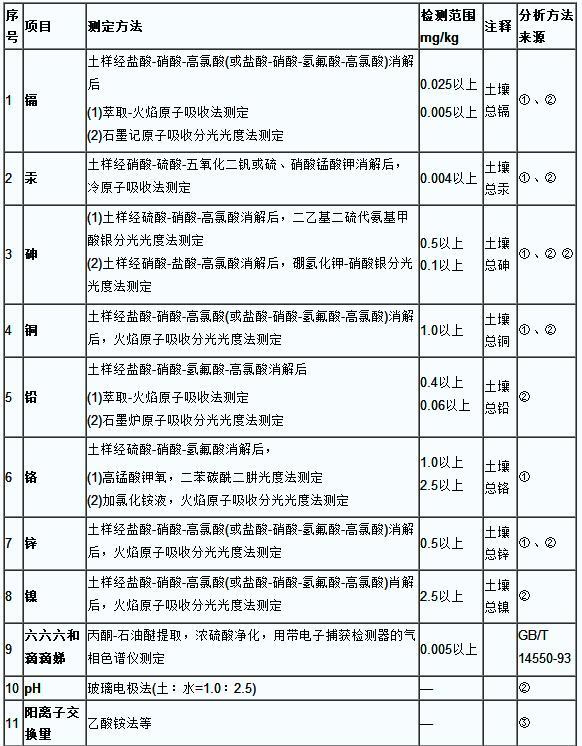 土壤环境质量标准选配分析方法