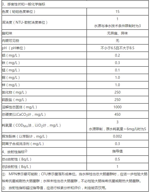 水质常规指标及限值