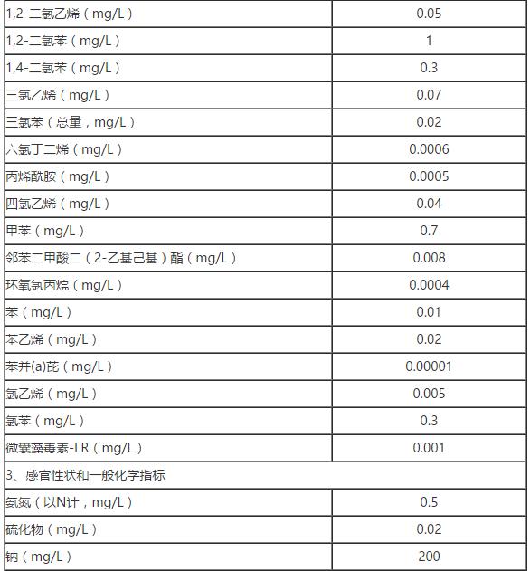 水质非常规指标及限值