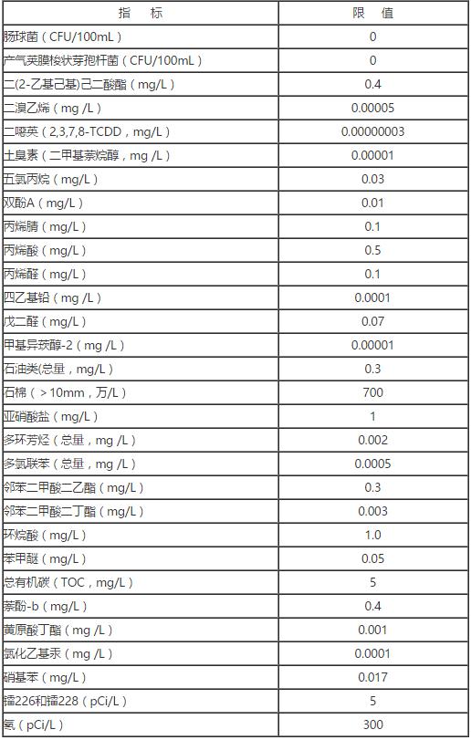 生活饮用水水质参考指标及限值