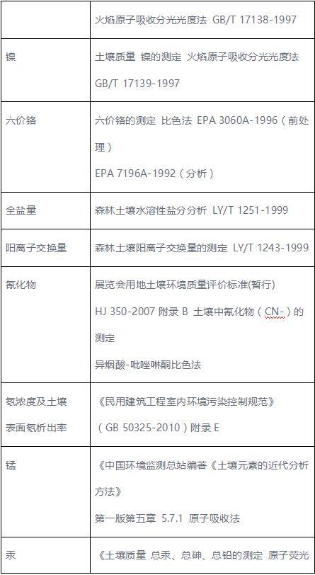 土壤检测项目及检测方法表